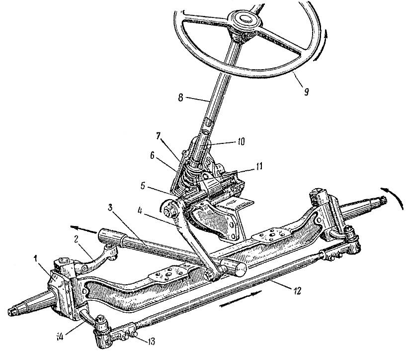 Как работает рулевой механизм